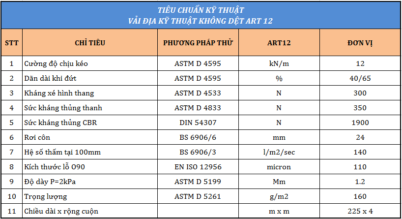thông số kỹ thuật của vải địa kỹ thuật art 12