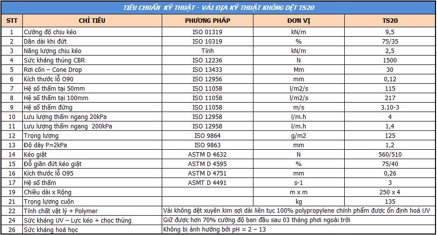 Thông số kỹ thuật của vải địa kỹ thuật ts 20