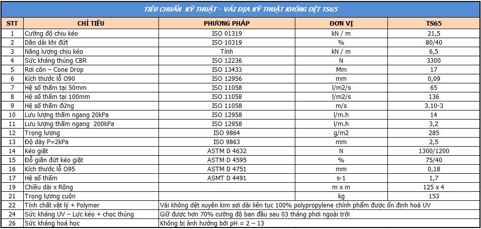 Thông số kỹ thuật của vải địa kỹ thuật ts65